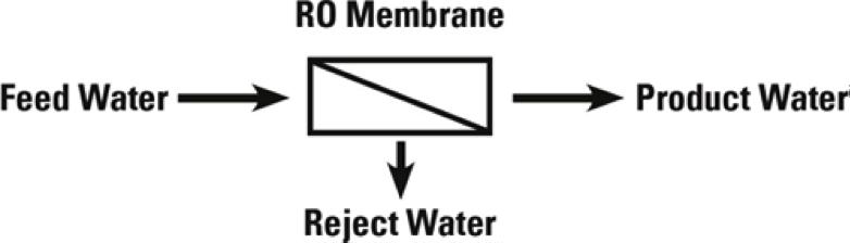 Spot Free Water – Reverse Osmosis 101 – AutoAuto Wash